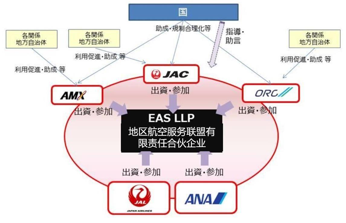 日本五航司建联盟促支线,中国或可借鉴