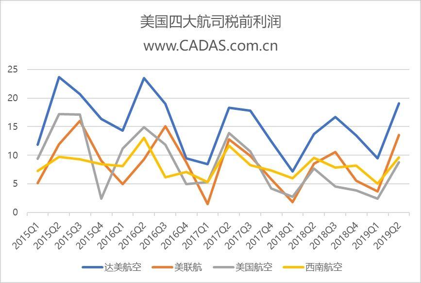 CADAS:2019年第二季度美国航司表现强劲