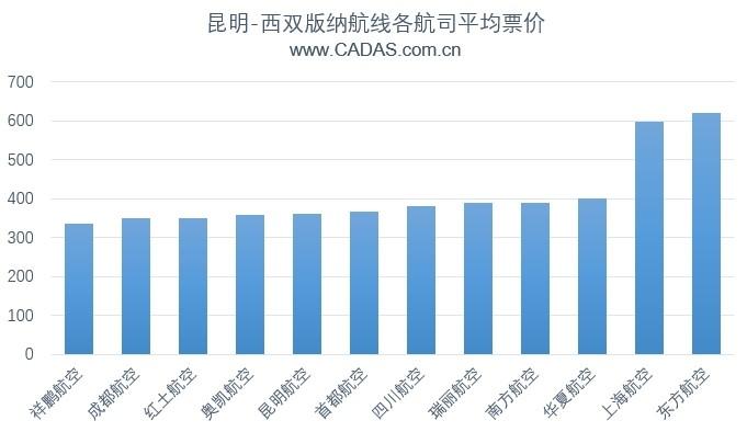 CADAS:部分航線低成本與傳統航司票價之爭