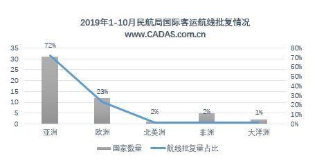 2019年1-10月中國國際客運航權審批結果總結