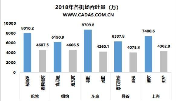 CADAS:全球多機場城市觀察