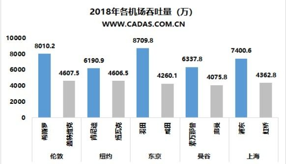 CADAS:全球多机场城市观察