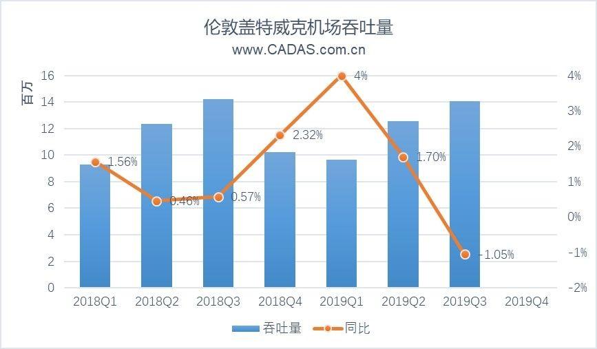 CADAS關注:航司破產后,蓋特威克機場發展簡析