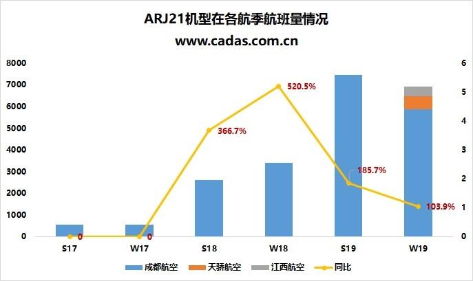 國產飛機ARJ21發展觀察