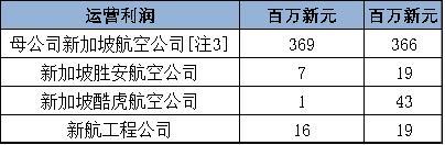 新航集团第三季度收入增长 抵消净燃油成本涨幅