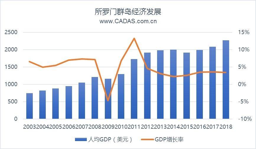 所罗门决定与中国建交 中太航空市场或加新动力