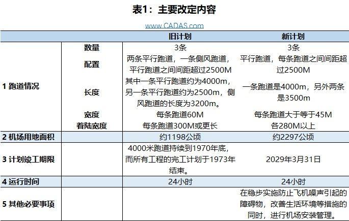 CADAS:日本成田机场新计划简析