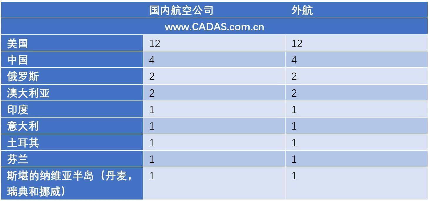 CADAS观察:日本宣布羽田新增时刻分配方案