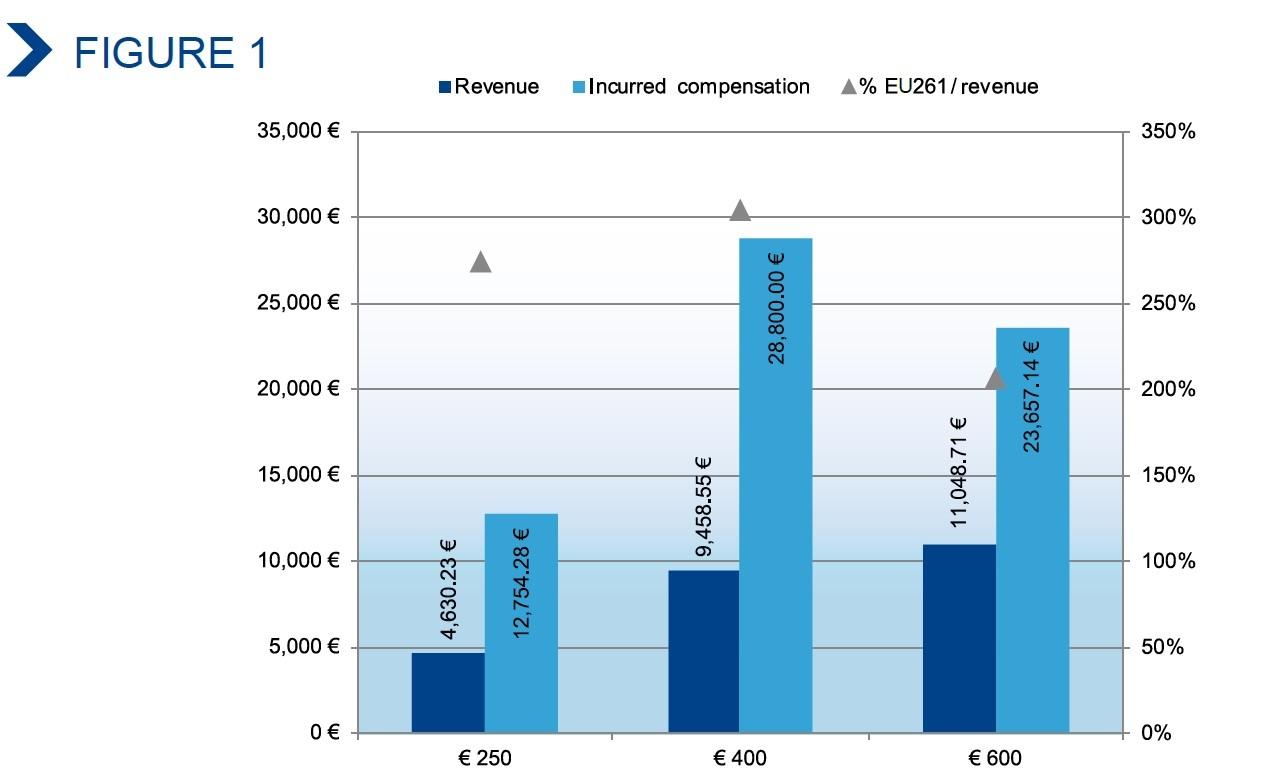 欧洲支线航空协会反思EU261对行业带来的影响