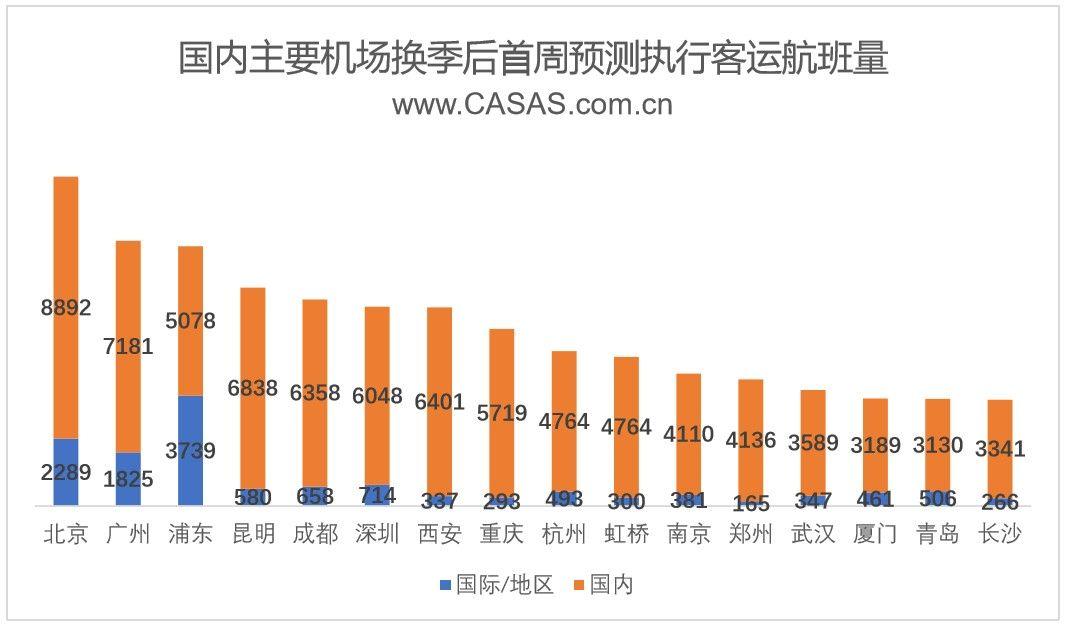 CADAS:国内主要机场换季后首周客运航班量