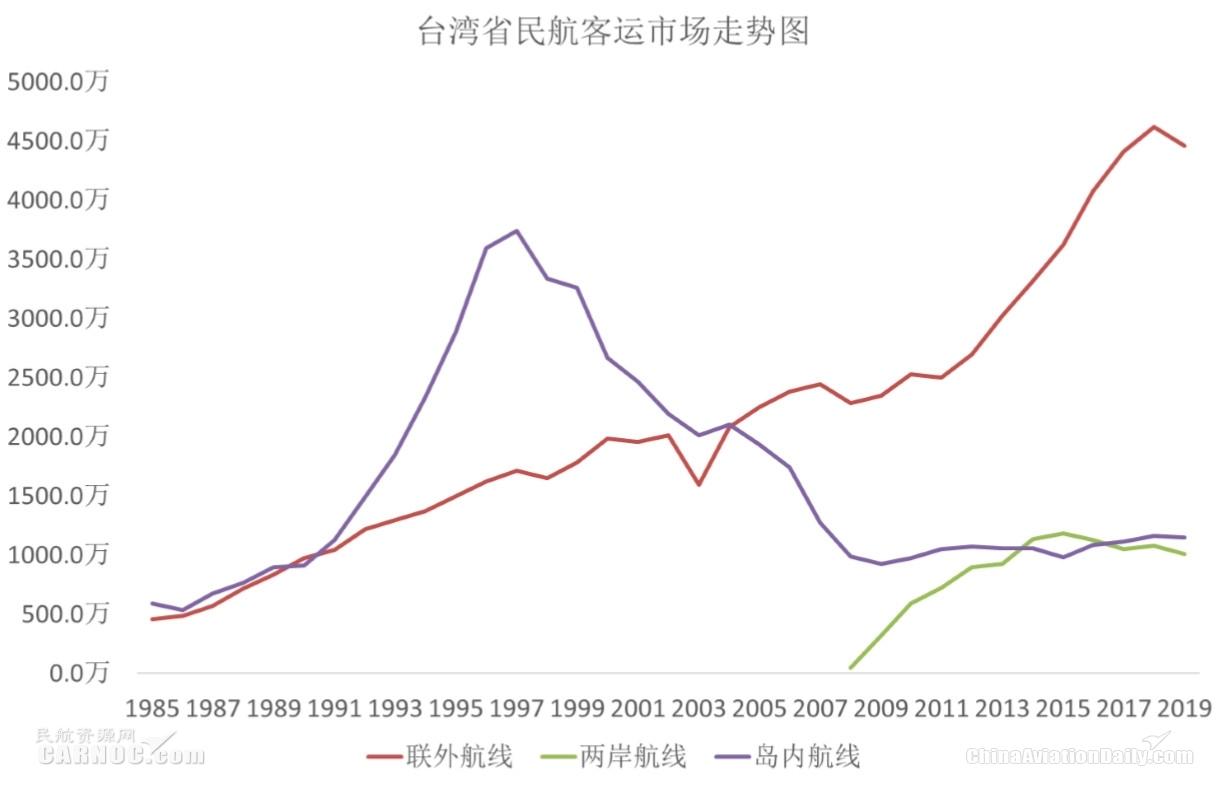 CADAS:臺灣民航市場的困境