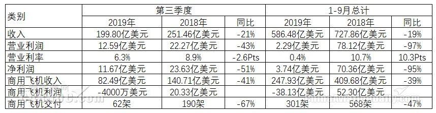 CADAS:波音三季度营收下滑,CEO看好中国市场