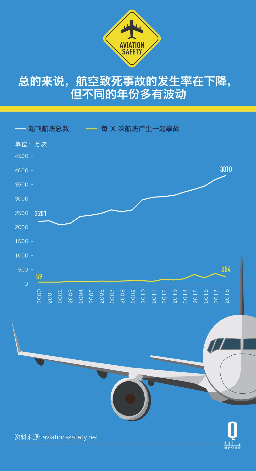 2018年空难致556人死 事故率却较千禧年下降