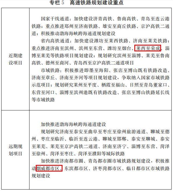 山东省发布重磅规划!涉及机场、高铁、高速…|新闻动态-飞翔通航(北京)服务有限责任公司